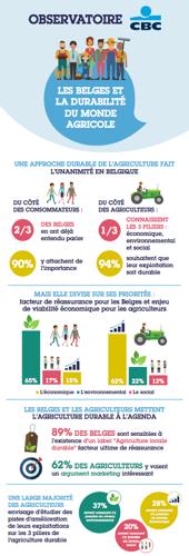 Unanimes quant à l'importance d'une approche durable de l'agriculture, consommateurs et agriculteurs se divisent sur ses priorités, reflets de leurs préoccupations : environnementales pour les Belges et économiques pour les agriculteurs
