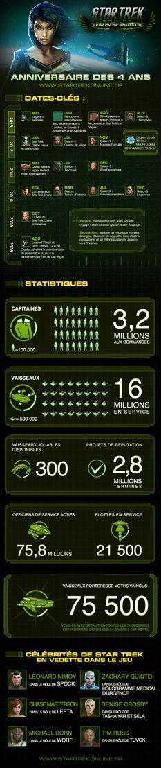 STO infographie