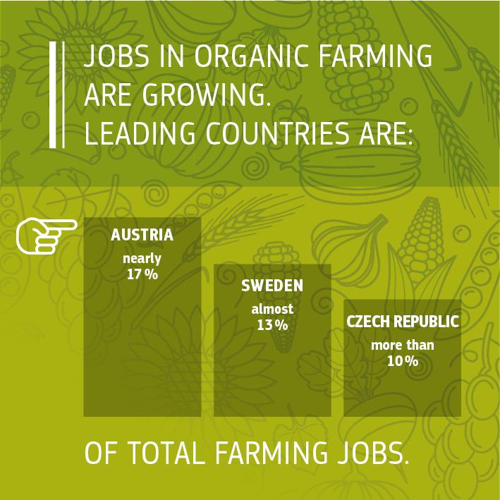 Sources: European Commission 2016, Facts and figures on organic agriculture in the European Union: https://ec.europa.eu/agriculture/organic/sites/orgfarming/files/docs/pages/014_en.pdf. European Commission 2017, DG ENV elaboration of Eurostat data.<br/>IFOAM/FIBL The World of Organic Agriculture. Statistics and Emerging Trends 2017: https://shop.fibl.org/chen/mwdownloads/download/link/id/785/