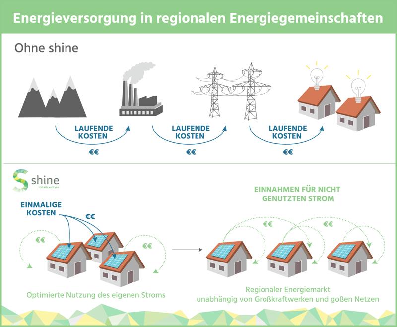 shine Infografik Energieversorgung