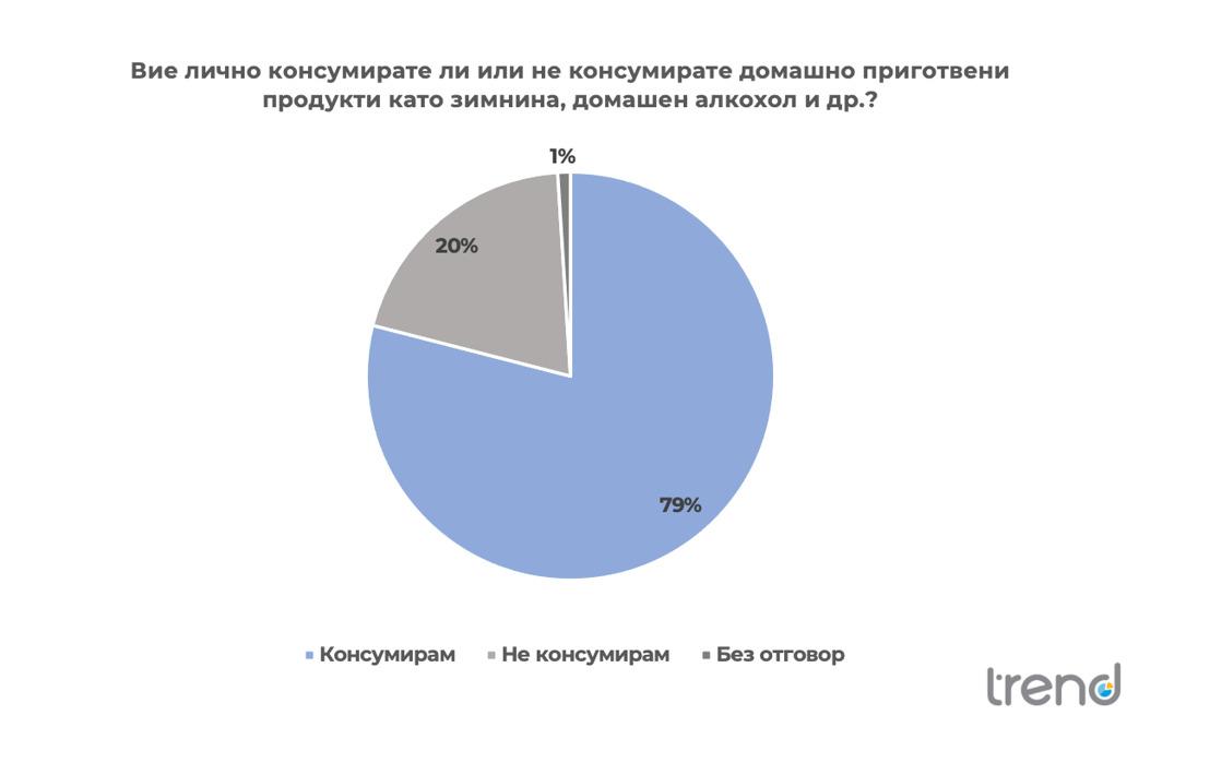 55% от българите си приготвят зимнина - проучване на агенция Тренд