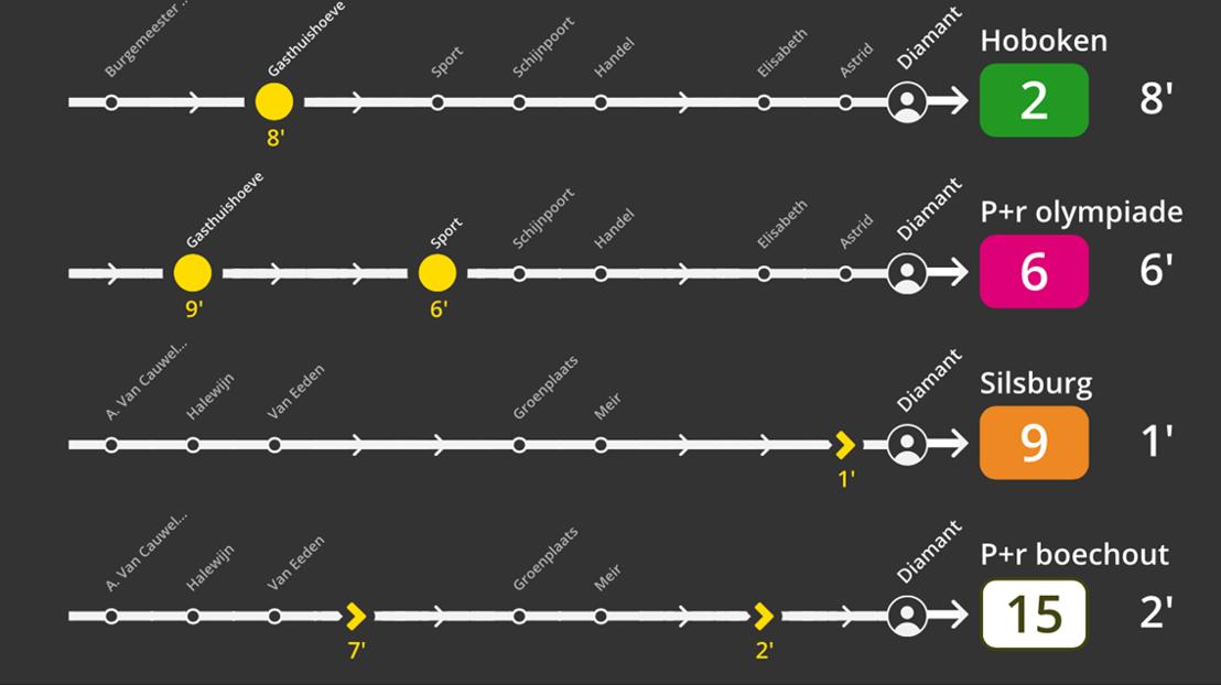 De nieuwe realtime info voor de Antwerpse premetrostations.