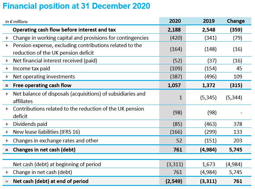 Financial position at 31 December 2020