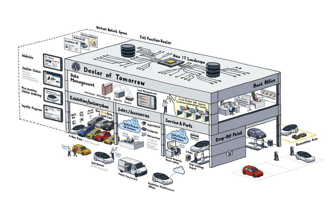 Volkswagen digitaliseert verkoop: in 2020 begint een nieuw tijdperk in de autoverkoop