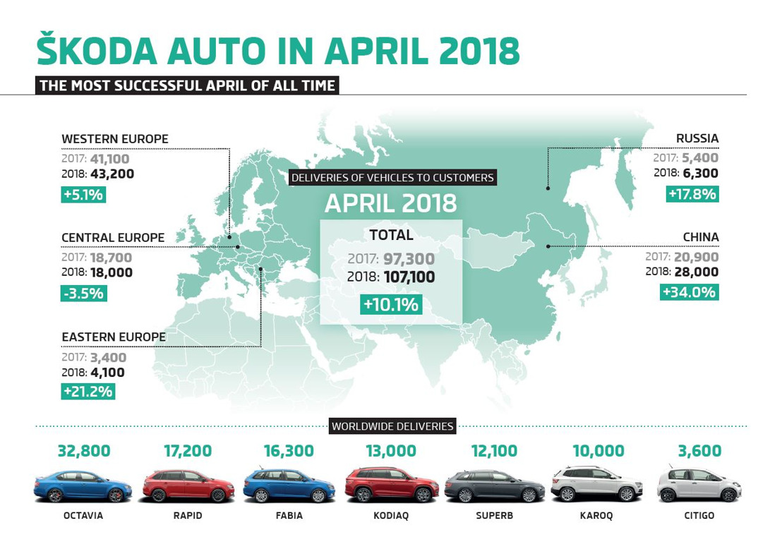 ŠKODA's success continues through April