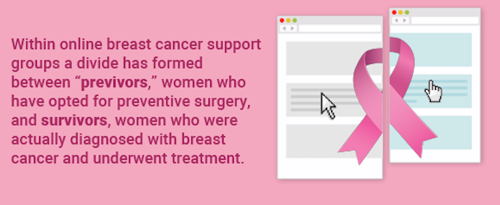"""That's Not 'Real' Cancer"": Treato Investigates Divide Between Women Who Are BRCA-positive and Those With A Breast Cancer Diagnosis"