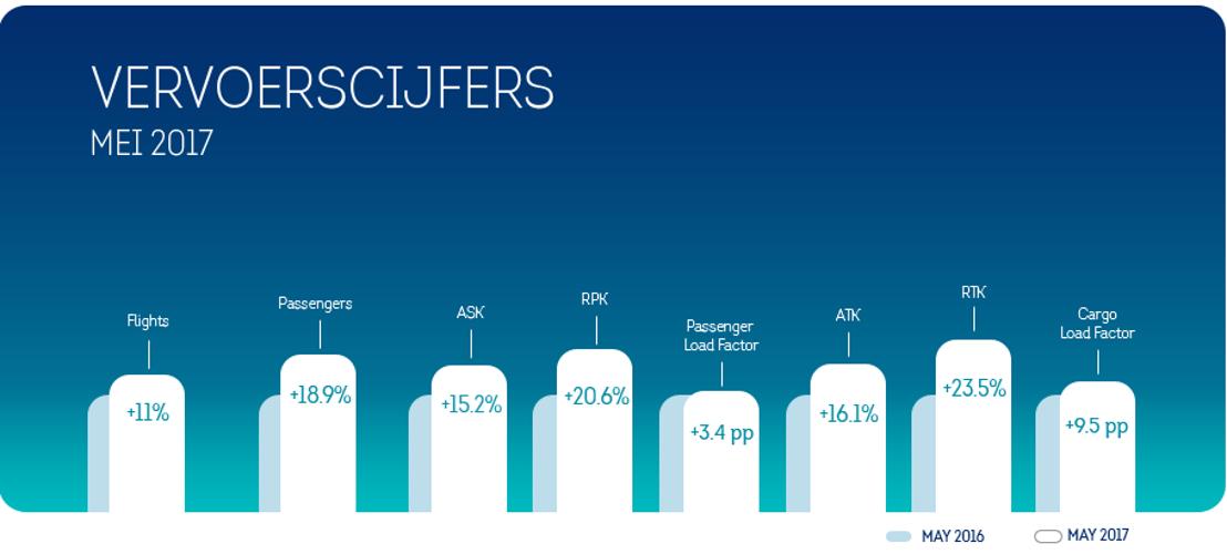 Brussels Airlines groeit sterk in mei