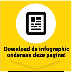 9 op 10 Belgen stuit op foutieve informatie  over bedrijven op het internet