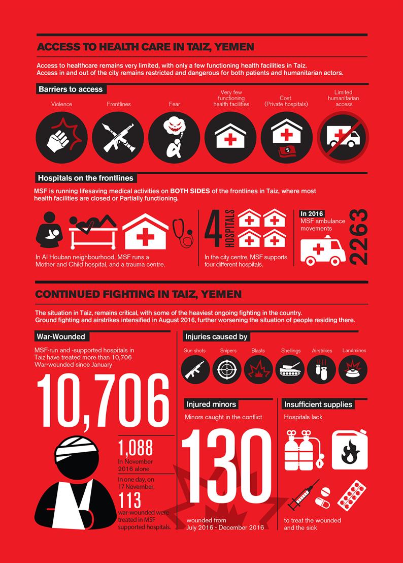 Taiz infographic. Photographer: Sue Cowell
