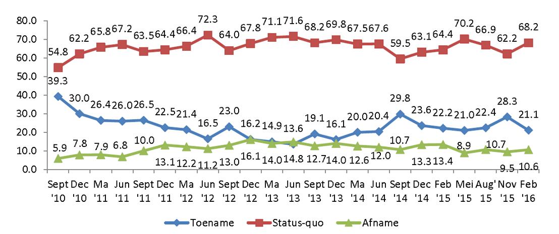 evolutie over de voorbije kwartalen van het percentage kmo's dat een toename, status-quo of afname van de totale tewerkstelling verwacht, enquête wes research & strategy (in %)