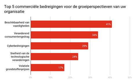 """% Respondenten die aangeven """"extreem bezorgd"""" te zijn"""