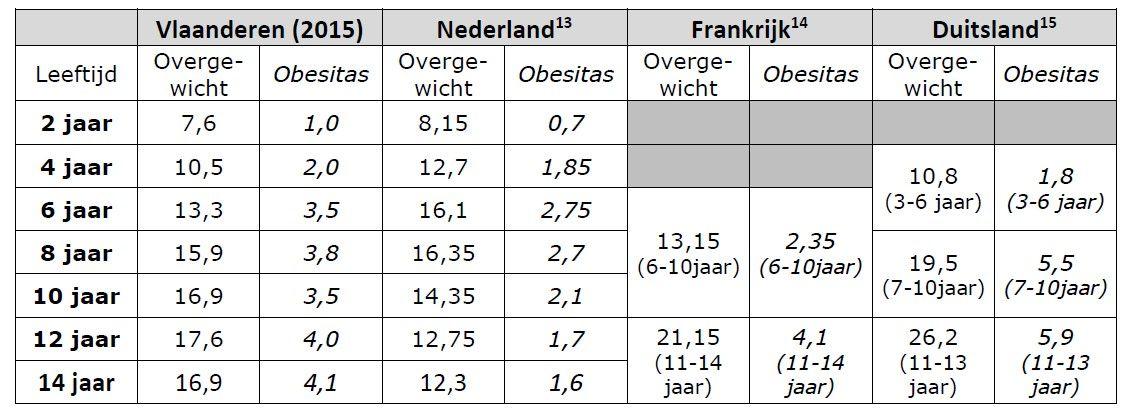 Vergelijking overgewicht en obesitas tussen Vlaanderen en buurlanden  (bron: Kind en Gezin en Zorg & Gezondheid)