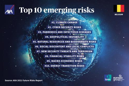 Future Risks Report 2021 d'AXA