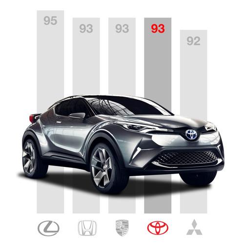 Toyota en Lexus in top drie meest betrouwbare automerken