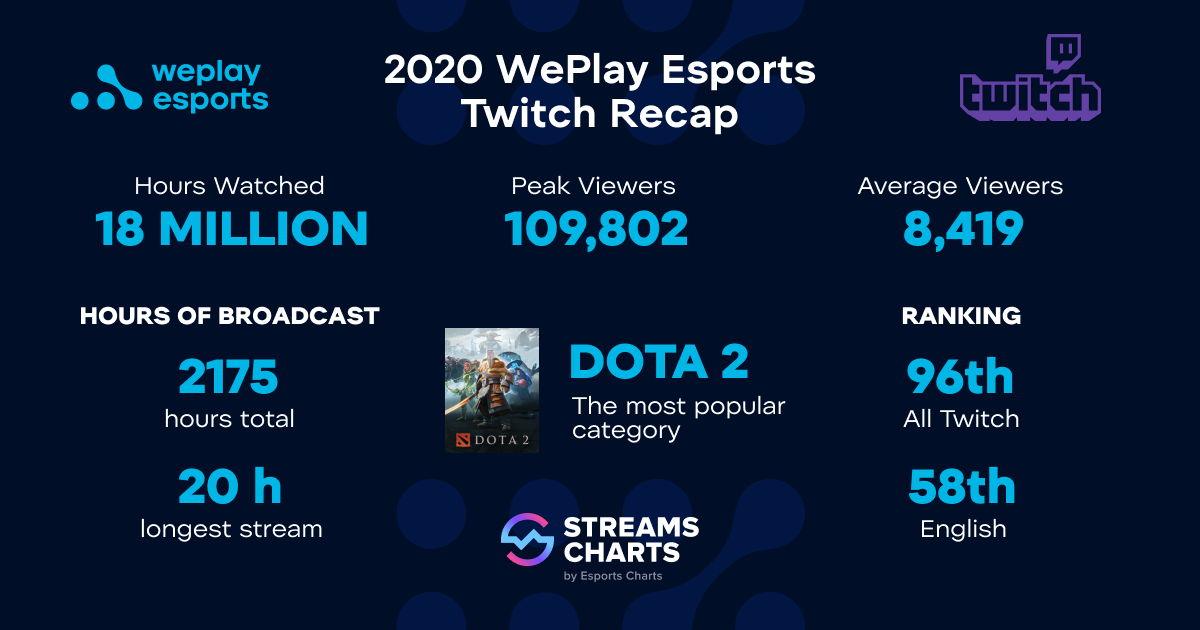 Статистика англомовного каналу WePlay Esports у Twitch у 2020 році, згідно з даними Streams Charts.  Зображення: прес-служба WePlay Esports