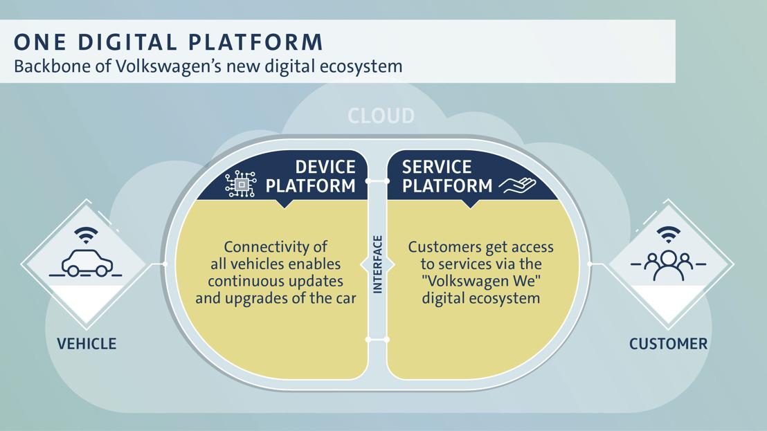 La montée en puissance de la transformation numérique de Volkswagen