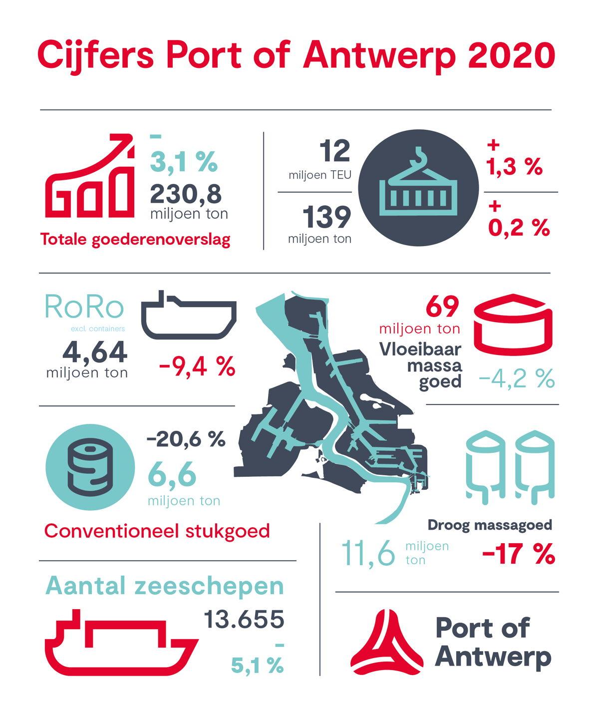Overzicht jaarcijfers 2020 - © Port of Antwerp