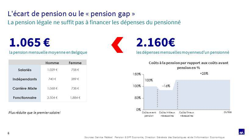 Pension gap