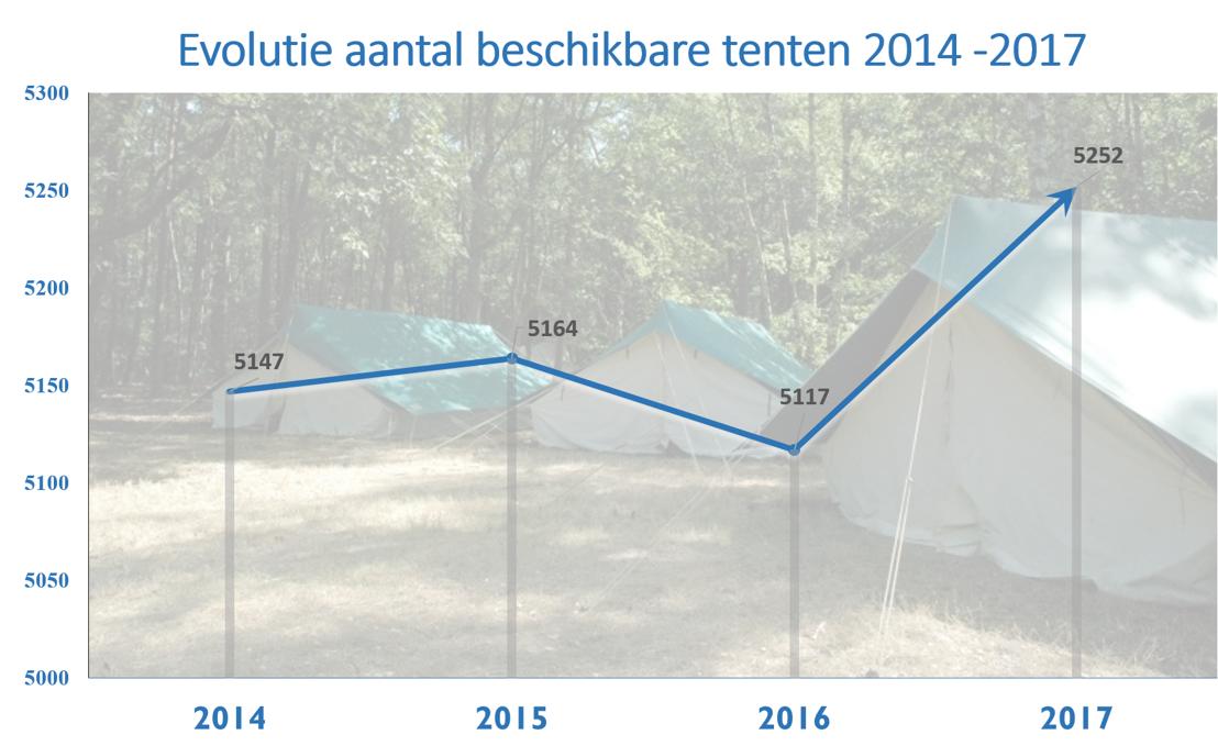 Evolutie aantal beschikbare tenten