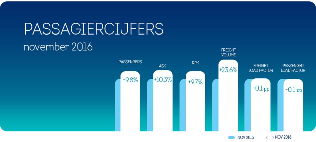Brussels Airlines registreert passagiersgroei van 9,8 % in november