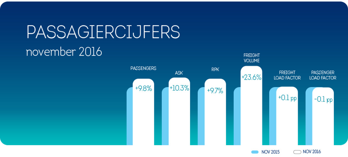 Brussels Airlines registreert passagiersgroei van 9,8 % in november