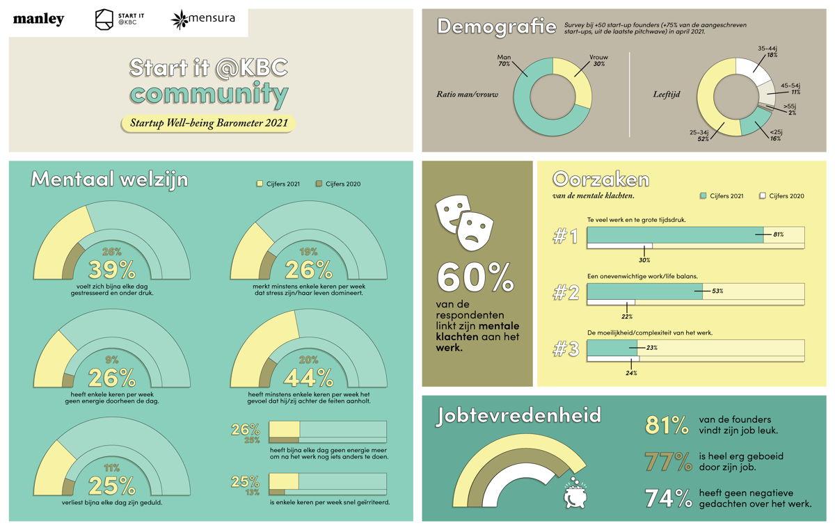 Infographic Start-up Wellbeing Barometer 2021 - Start it @KBC & Mensura