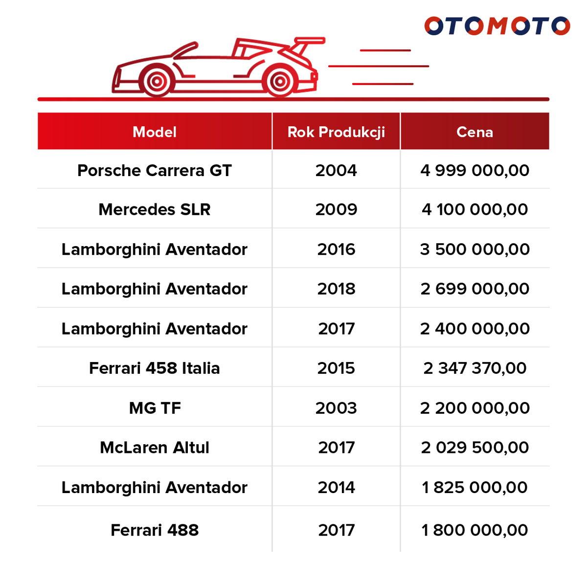 Najdroższe kabriolety wystawiane w OTOMOTO w okresie od 05.18.-05.19.