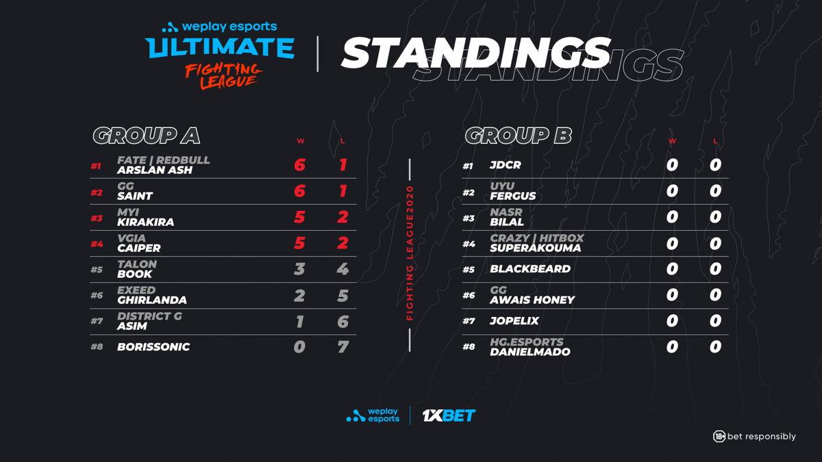 Результаты группы A WePlay Ultimate Fighting League Season 1 по TEKKEN 7. Изображение: WePlay Esports