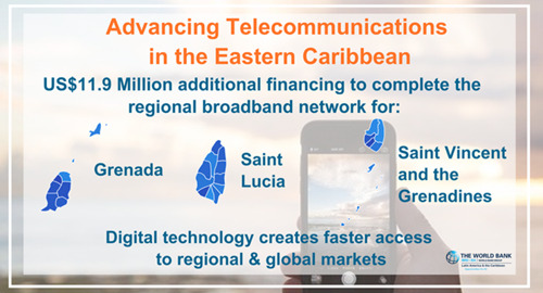 World Bank Approves US$11.9 Million Additional Financing for Telecommunications Development in the Eastern Caribbean
