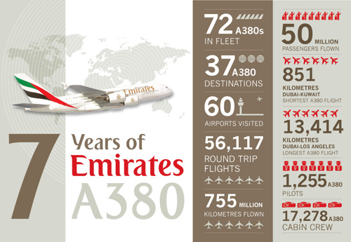 Emirates A380 pulls in nearly 8,000 visitors in two days