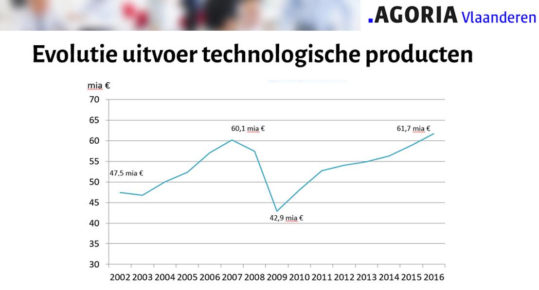 Persbericht: Vlaamse technologiebedrijven breken exportrecord (Agoria)