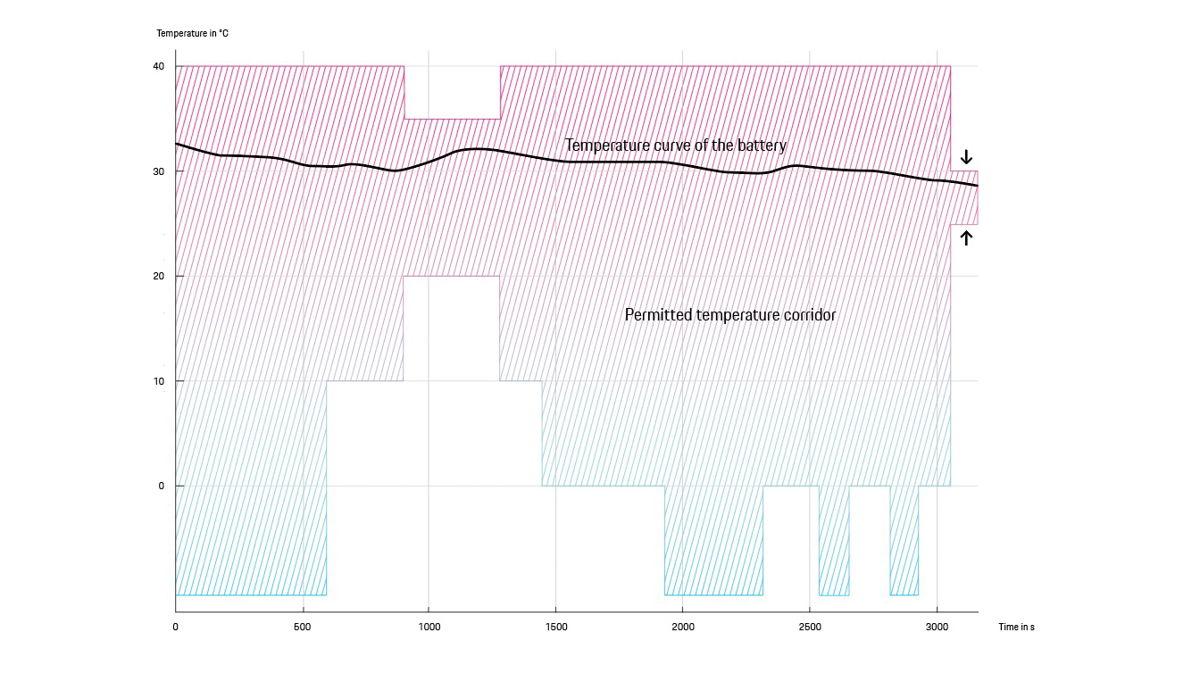 La curva negra muestra cómo va cambiando la temperatura de la batería. Al llegar a la estación de carga, se encuentra precisamente en el rango óptimo (entre 25 y 30 °C) gracias a la gestión térmica predictiva. Así, se puede cargar la batería con la máxima potencia y en solo unos minutos.