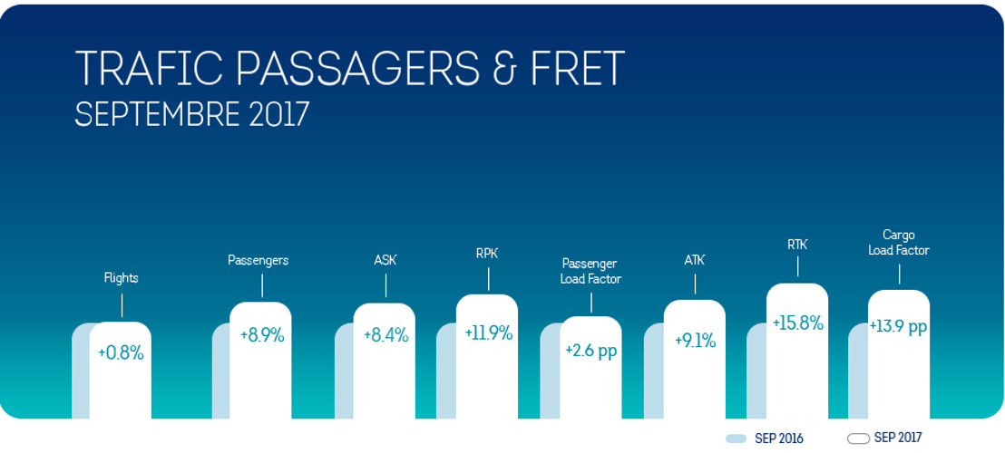Brussels Airlines : la croissance du nombre de passagers se poursuit en septembre