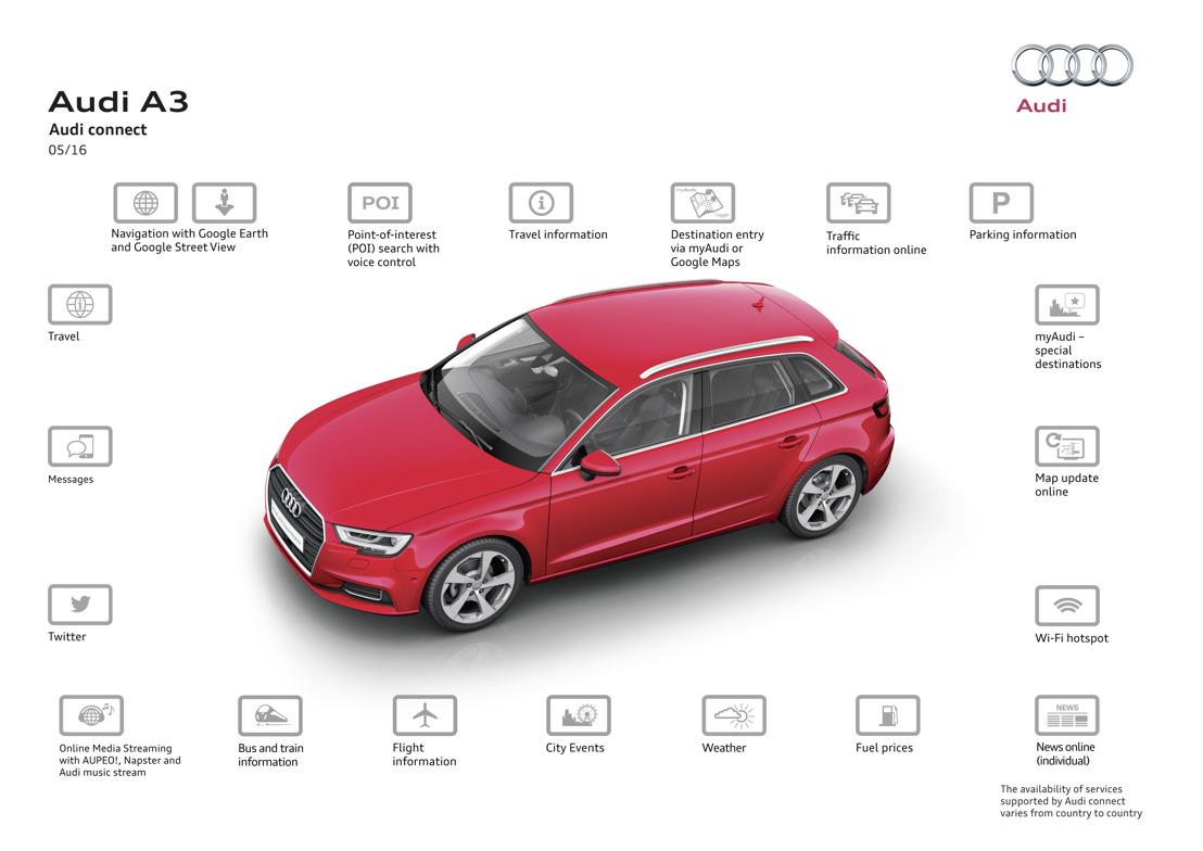 Audi connect SIM – online zonder grenzen