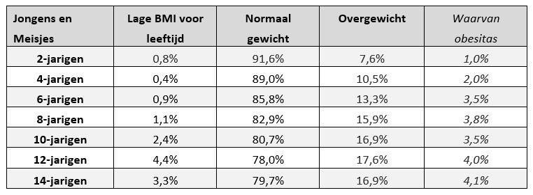 Gewichtsstatus bij kinderen en jongeren, Vlaams Gewest - registratiejaar 2015  (bron: Kind en Gezin en Zorg & Gezondheid)