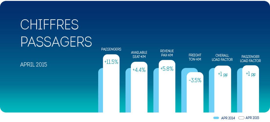 Brussels Airlines : +11,5% de passagers au mois d'avril