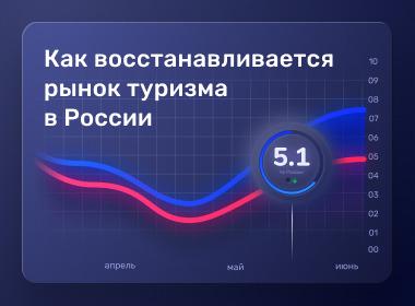 Появился Индекс активности российских путешественников от Aviasales