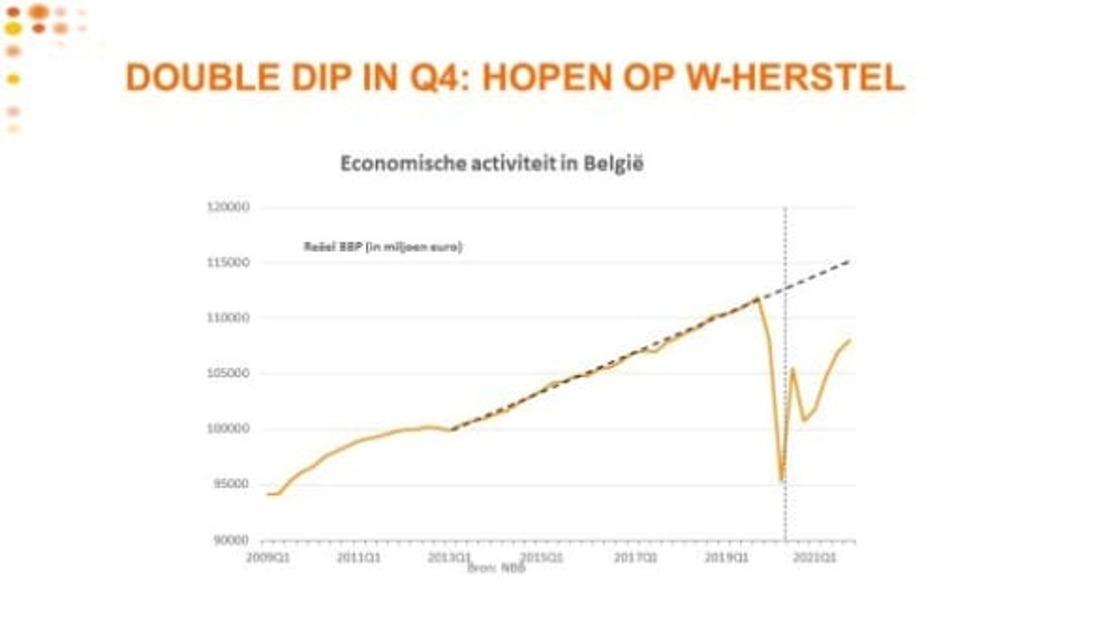 Voka West-Vlaanderen verwacht opnieuw zware terugval van 4,5% in vierde kwartaal