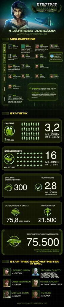 STO Infografik