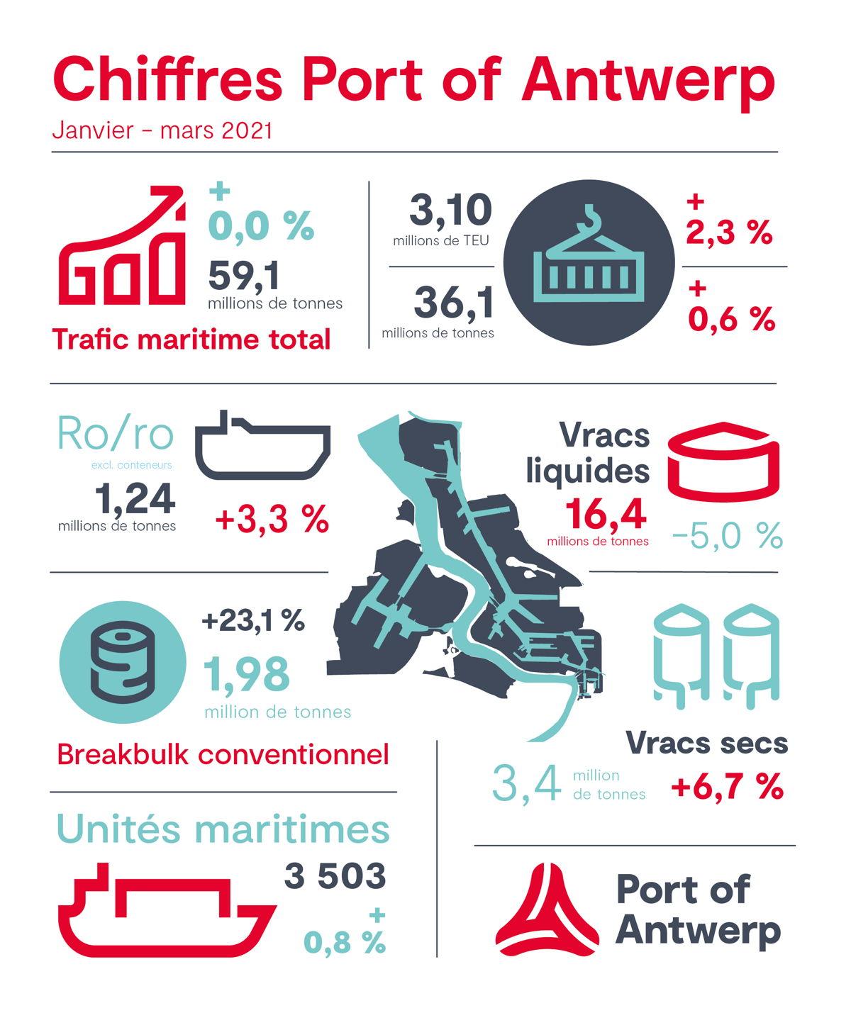 Chiffres Port of Antwerp Q1 2021