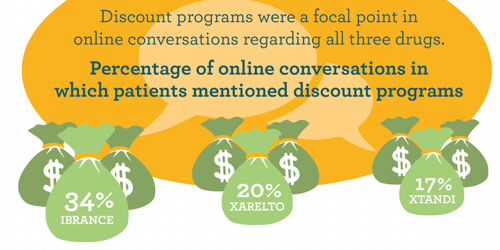 Treato Finds Patients Expect Discounts on High Cost Drugs