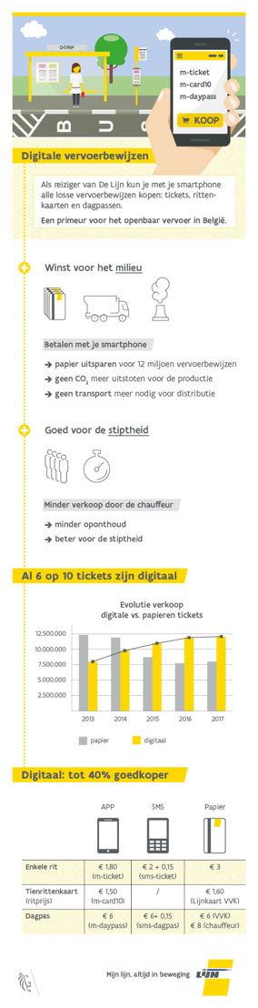 Infografiek over de digitale vervoerbewijzen van De Lijn