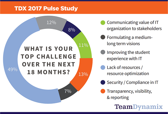 Linked In sharing - TDX Pulse Study Top Challenges Graph