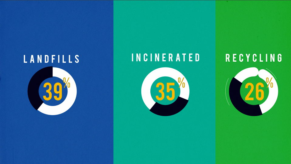 Incineration vs. Landfill vs. Recycling