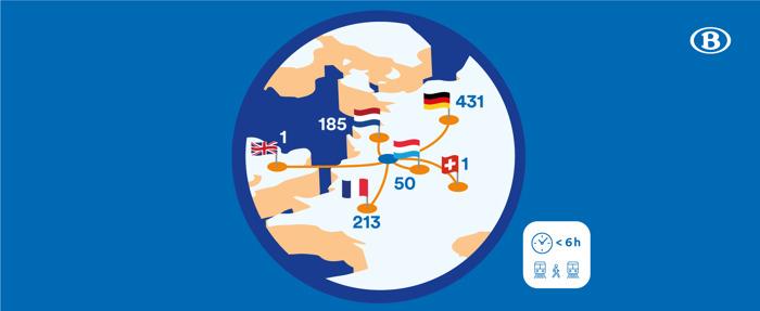NMBS biedt treinreizen aan naar 3.600 internationale bestemmingen, waarvan meer dan 800 op minder dan 6 uur van Brussel