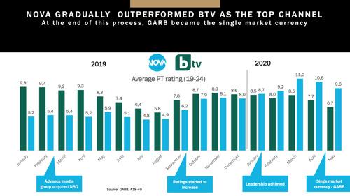 Месечен медиен анализ: Май 2020