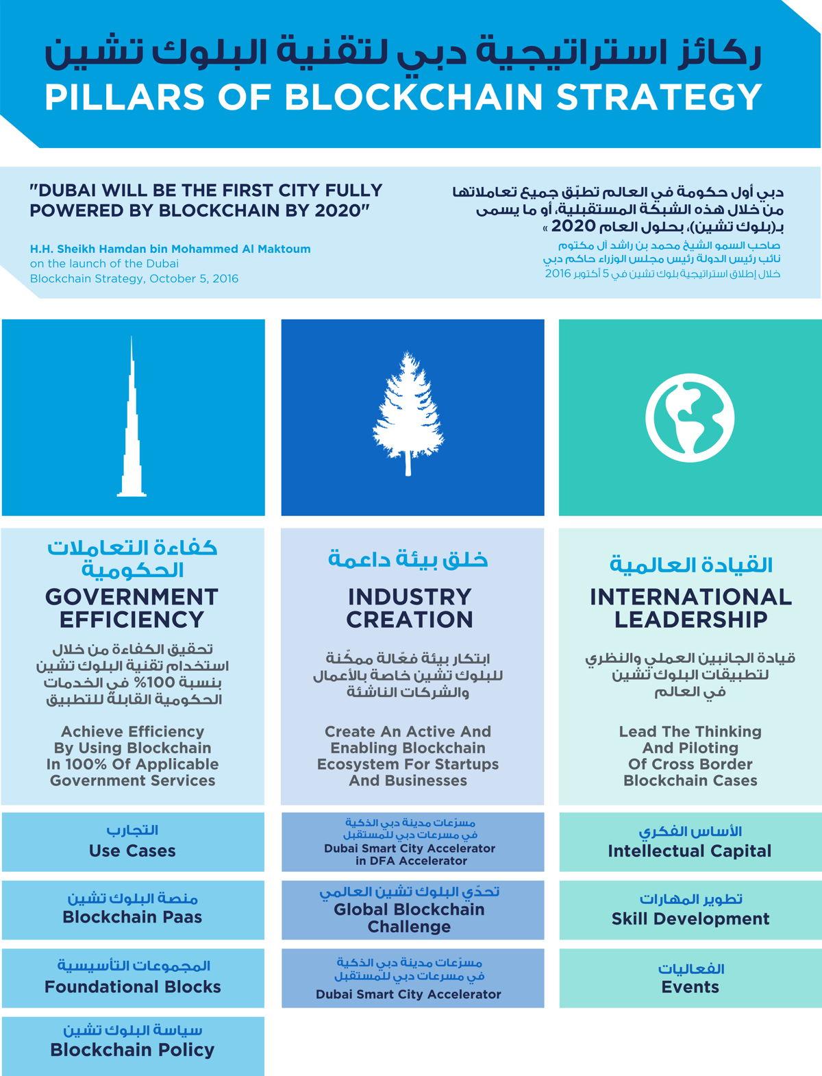 Dubai Blockchain Strategy