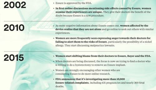 Women Discussed Debilitating Side Effects of Essure 14 Years Before FDA Released Warning