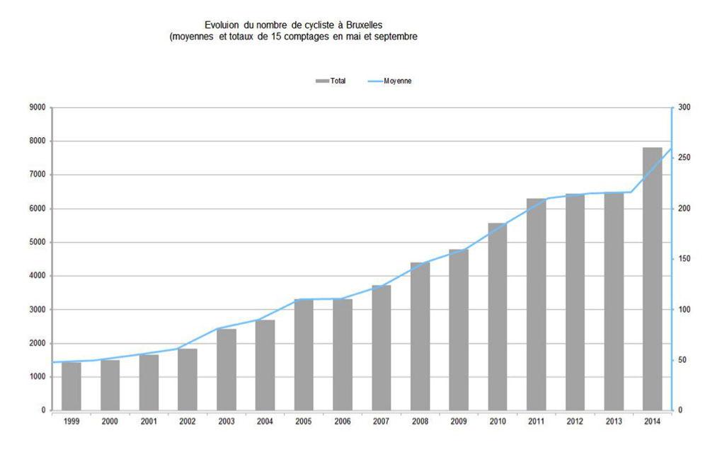 Evolution du nombre de cycliste à Bruxelles