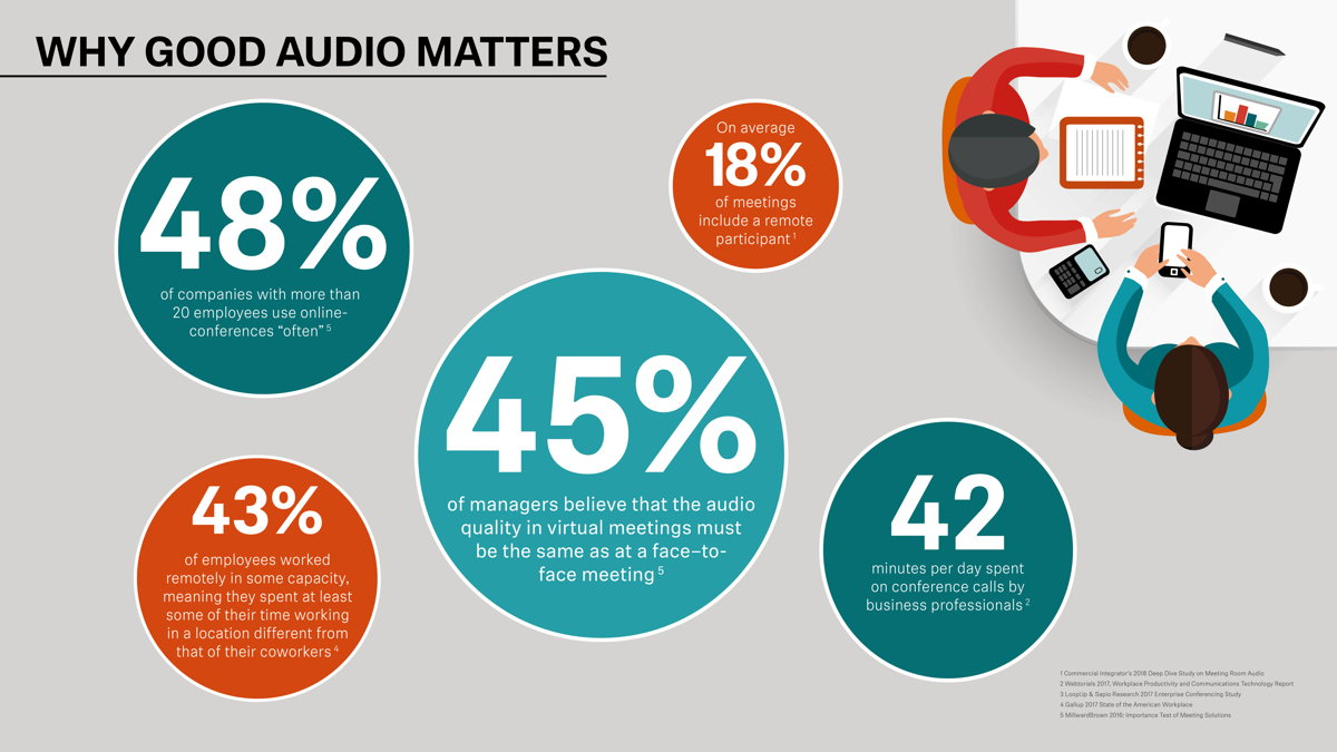 How good audio can propel your business forward